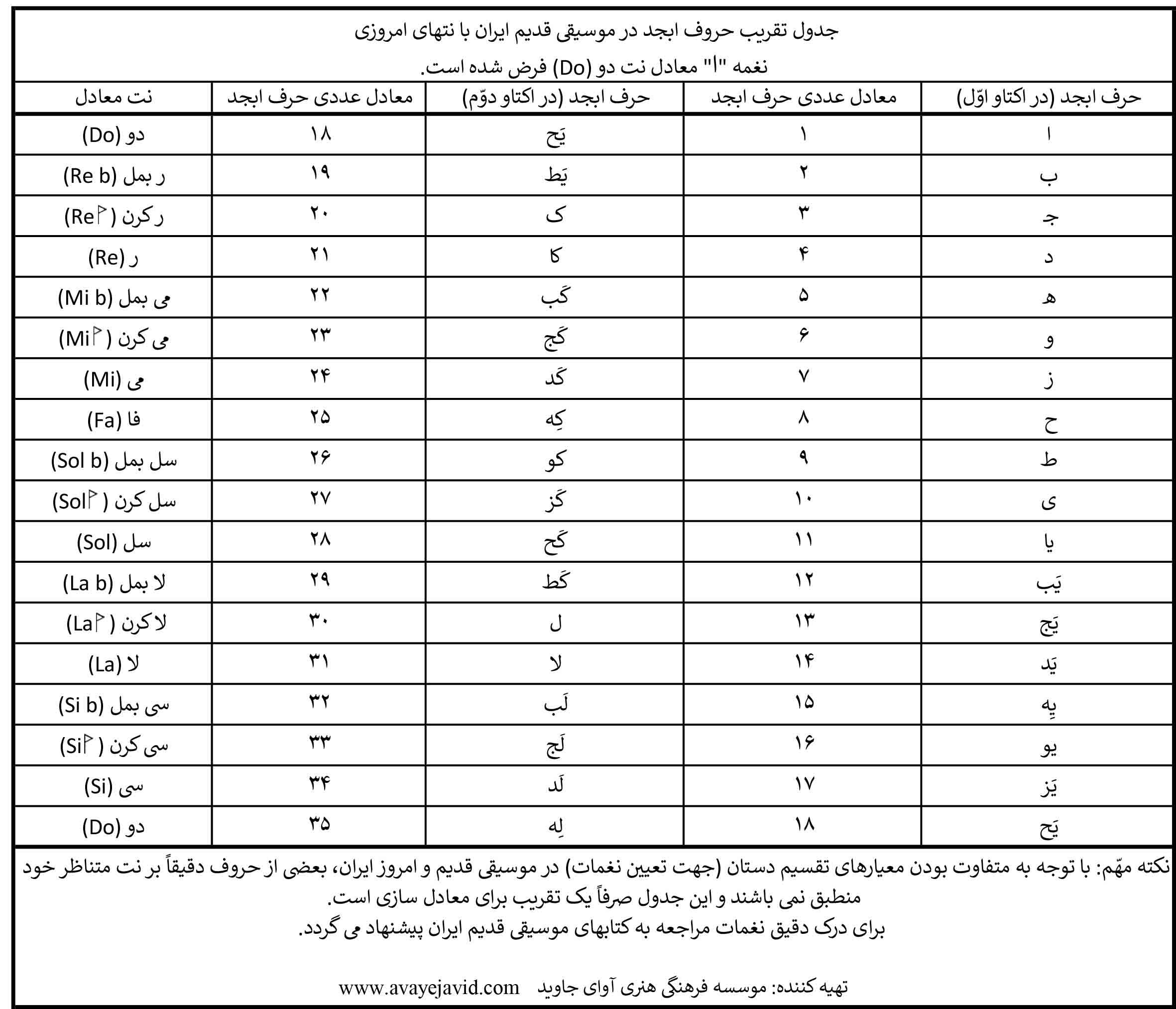 جدول تقریب حروف ابجد در موسیقی قدیم ایران با نتهای امروزی